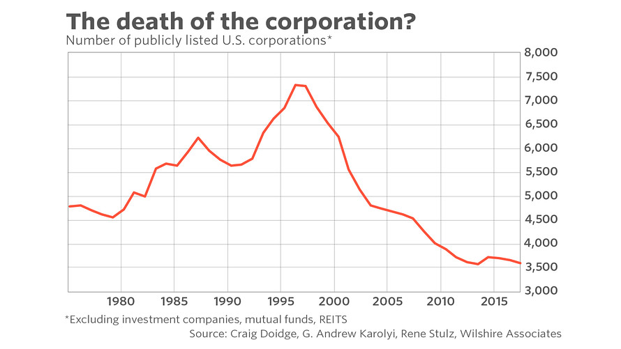 Death of the Corporation